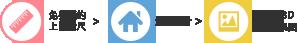 定制家具流程